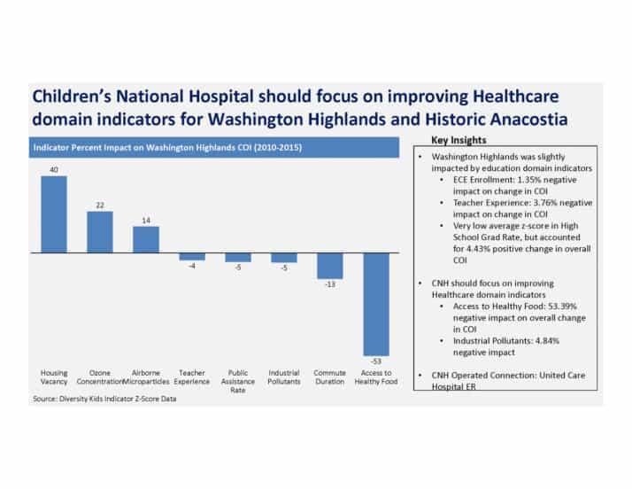 Example final presentation slide from Children's National Hospital.