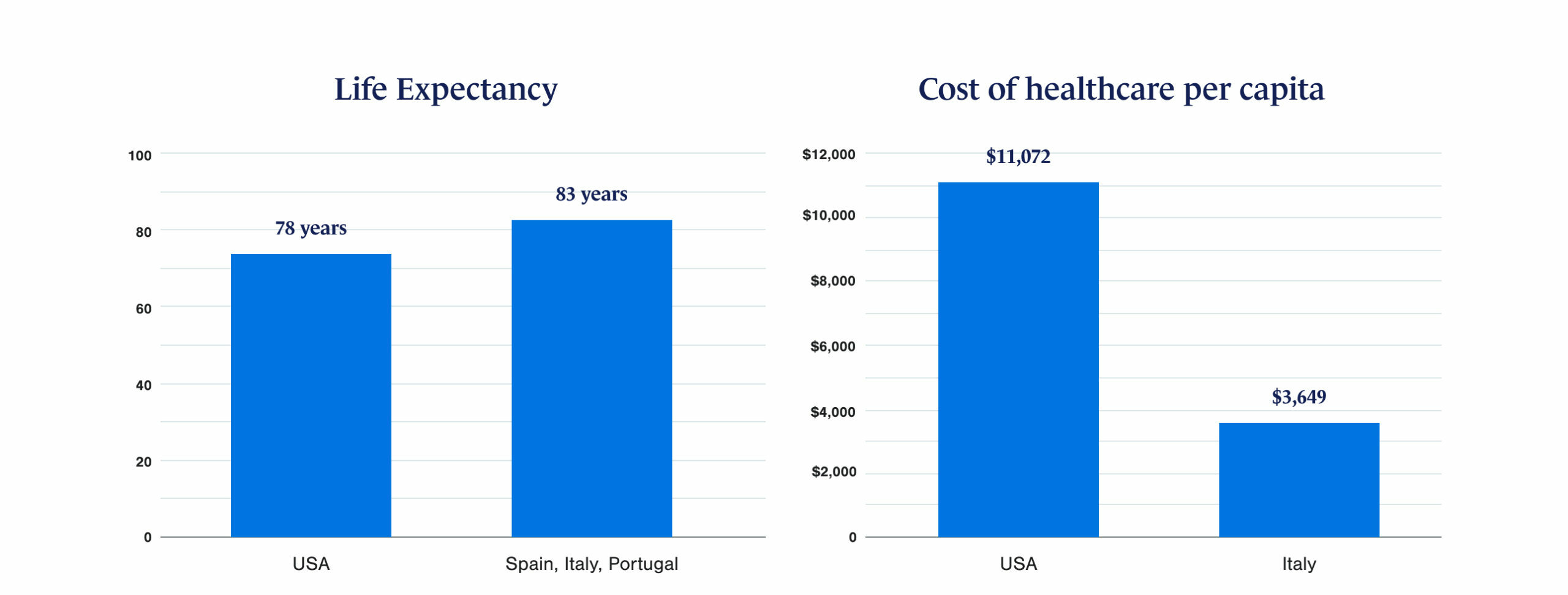 A chart comparing life expectancies and healthcare costs in Europe vs the US.