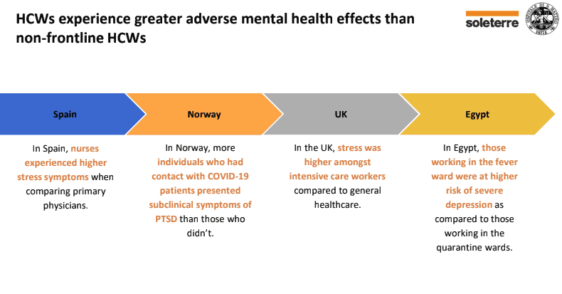 A slide showing how healthcare workers on the frontline experience greater adverse mental health effects than non frontline health care workers.